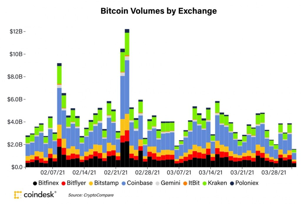 ビットコイン、6万ドル手前で横ばい──取引高は減少【市場動向】