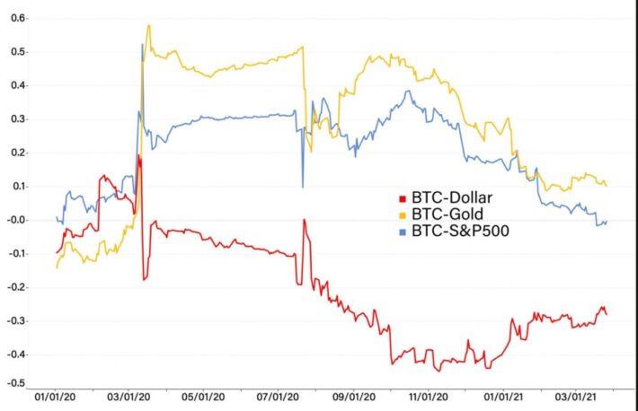 ビットコイン、株との相関弱まる──デジタル資産の存在感強める【 レビュー】