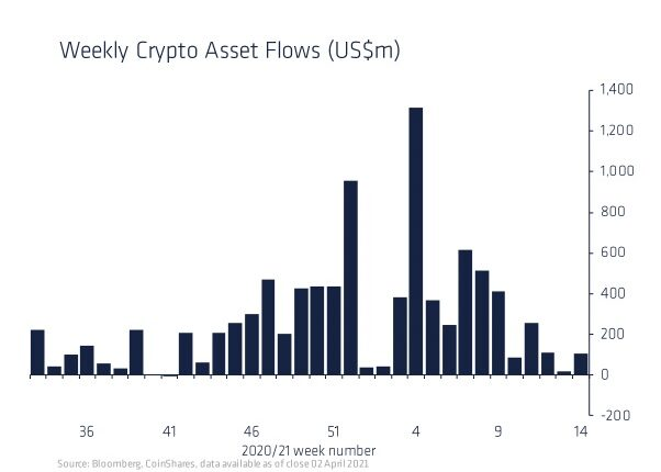 暗号資産ファンドへの資金流入が回復──1Qは45億ドル:レポート