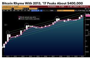 ビットコインが40万ドルに達する可能性:ブルームバーグ報告書