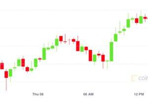 【市場動向】ビットコイン、2日連続の下落から反発、取引は低迷