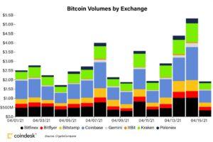 【市場動向】アルトコインが上昇──ビットコインはコインベース上場前の水準を維持
