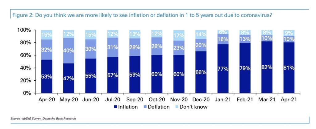 ロックダウンから1年、デフレリスクを考える投資家は少ない:ドイツ銀