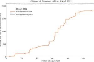 ビットコインよりも小さな需要がイーサリアムを高値に押し上げた:データ分析