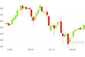 【市場動向】ビットコインは一時上昇も反落──コインベース上場の影響は