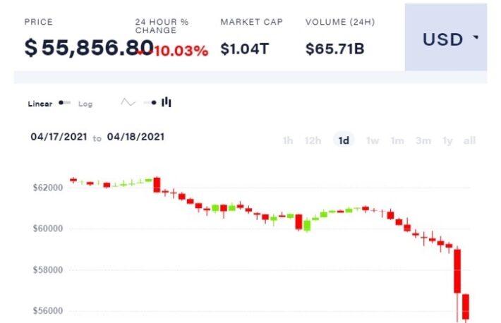 ビットコインは3週間ぶりの安値──アルトコインも下落