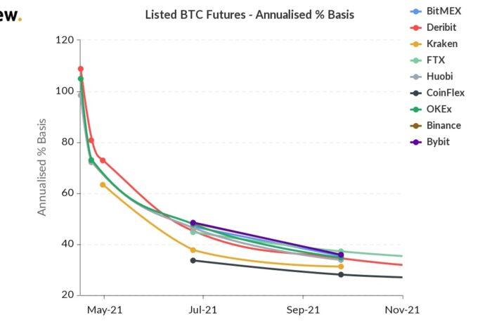 4割超の利益を狙うビットコインのキャリートレーダー