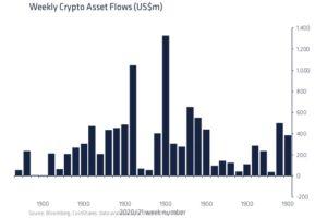 暗号資産ファンドへの資金流入が減少、利益確定売り強まる