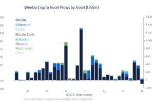 暗号資産ファンド、今年初の純減──ビットコイン急落で一部の投資家は撤退