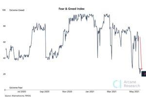 ビットコイン市場の心理指標、「極度の恐怖」レベルに低下、2020年4月以来初