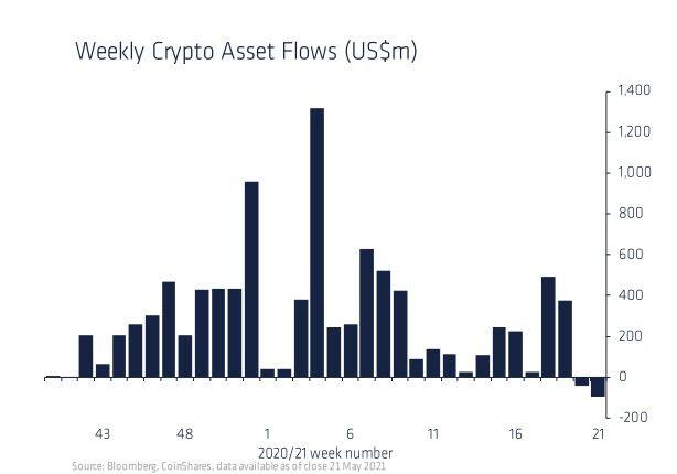 暗号資産ファンド、2週連続で純減──利益確定の売り強まる