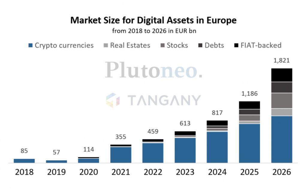 セキュリティトークン(デジタル証券)は5年で暗号資産を超える:欧州調査