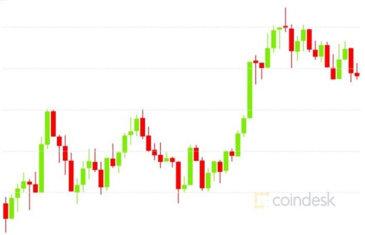 ビットコインとイーサリアムが反発──大口投資家の押し目買い