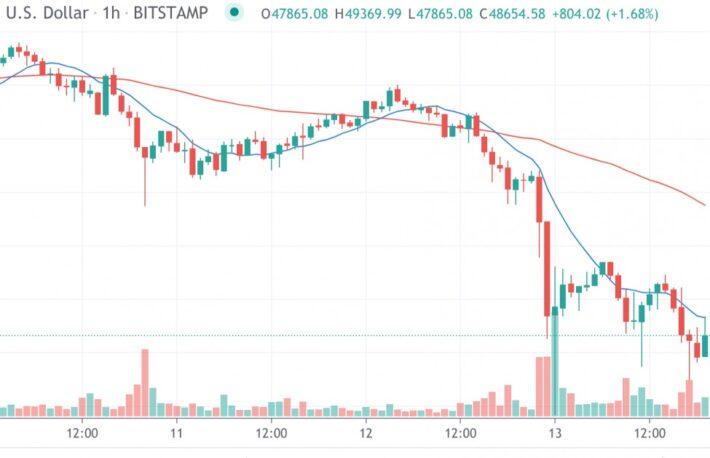 【市場動向】ビットコイン、イーサリアムが10%下落──短期では弱気相場が継続か