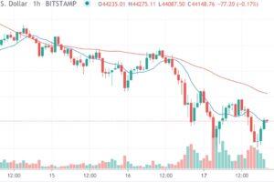 【市場動向】暗号資産は広く下落、オプション取引は活発な動き