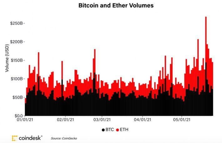 【市場動向】イーサの取引高が上昇、ビットコインに迫る