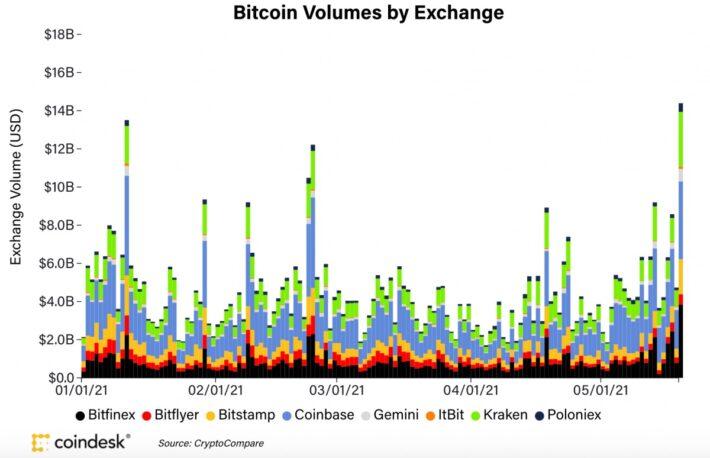 【市場動向】ビットコイン、イーサリアム、19日急落後に押し目買い