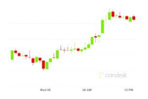 【市場動向】イーサリアムクラシックが急上昇、ビットコインは5%高