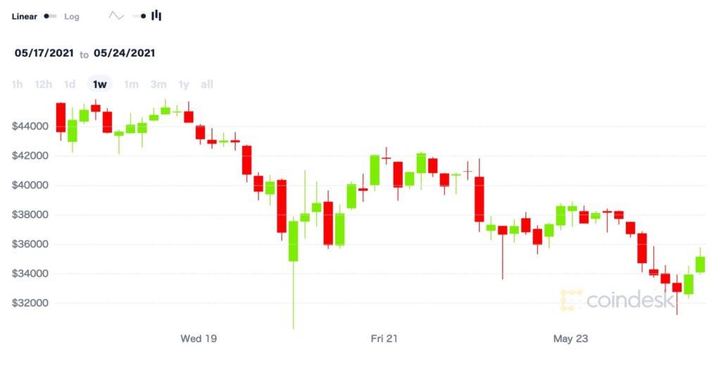 ビットコインとイーサリアム、史上最高値から50%下落──今週は回復との見方も