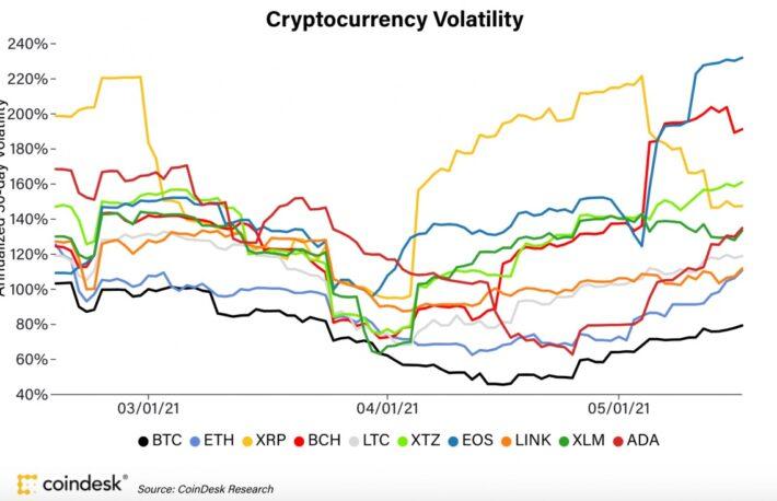 【市場動向】暗号資産のボラティリティが上昇、下落は健全な調整か