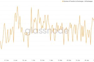 ビットコインは4万ドル超えから再び下落、イーサも追随【市場動向】
