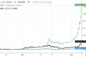 """【市場動向】""""イーサリアム・キラー""""が上昇、イーサも最高値を更新"""