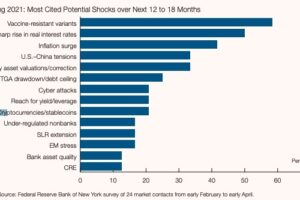 暗号資産は金融安定性への潜在的脅威:FRBリサーチ