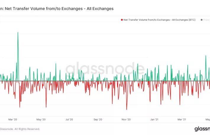 ビットコインの取引所流入量、「ブラック・サーズデー」以来の高水準