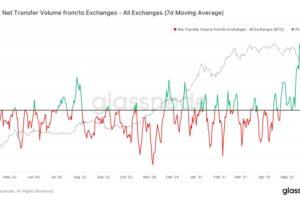 ビットコイン、取引所への純流入量がマイナスに──市場に強気ムード再燃か
