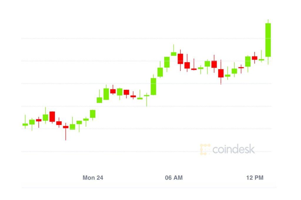 【市場動向】ビットコインは4万ドル付近まで回復、DeFiトークンは大幅上昇