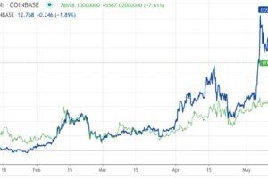 DeFiトークンが高騰、イーサリアムとビットコインは小幅な推移【市場動向】