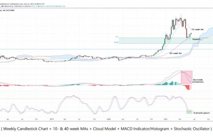 ビットコインとイーサリアムの価格指標が示す「リリーフラリー」の可能性