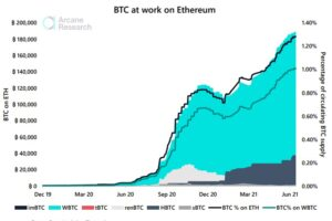 WBTC、ビットコイン流通量の1%超に──DeFiで稼ぐBTC保有者が増加