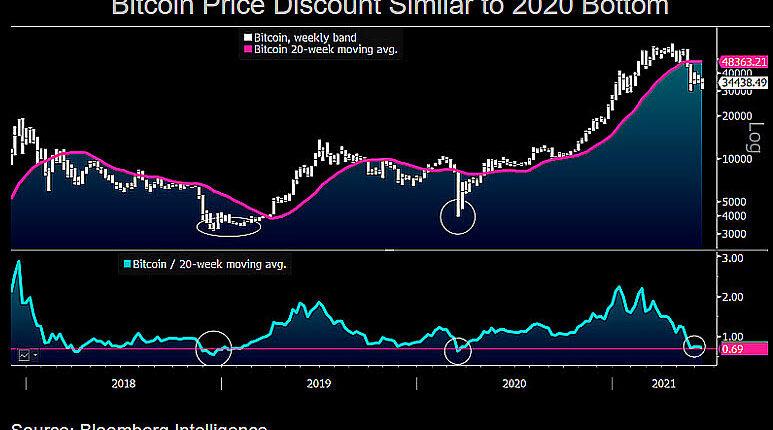 ビットコイン、2020年3月の暴落時と似た状況か──反転の可能性を示すデータとは