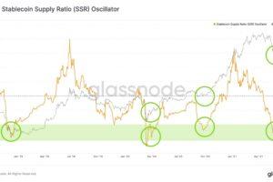 ビットコインへの資金流入、回復傾向か:データ