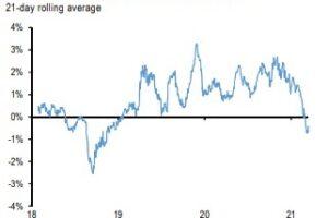 ビットコイン先物が「逆ザヤ」、機関投資家の需要急減か:JPモルガン