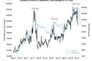 【市場動向】ビットコインが小反発──ドージコインの上昇は持続可能か?