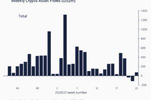暗号資産ファンド、資金流入がわずかに回復──アルトコイン投資商品への需要が上昇