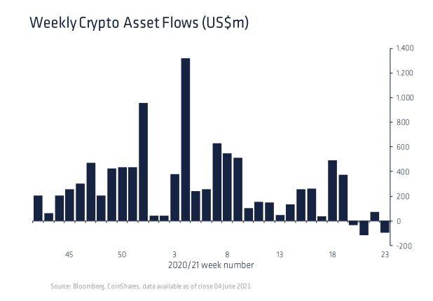 イーサリアムとリップルのファンドが人気、BTC投信は資金引き揚げ続く