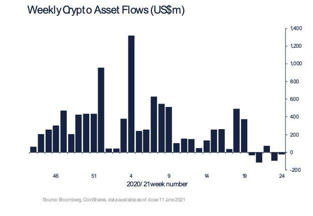 暗号資産ファンド、資金の引き揚げに一服感──イーサリアムファンドは記録的な減額