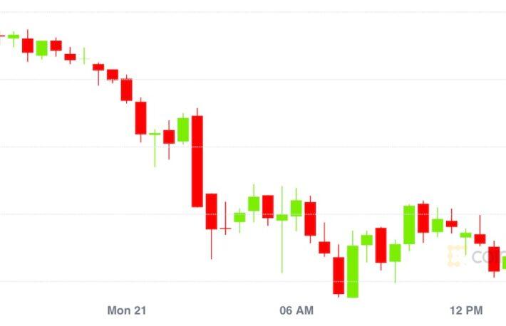 【市場動向】ビットコインは2週間ぶりの安値、イーサリアムは2000ドル割れ