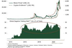 【市場動向】ビットコイン、上昇要因を欠く動き