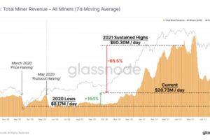 【市場動向】ビットコイン、数週間は横ばいか──マイニング収益は低下