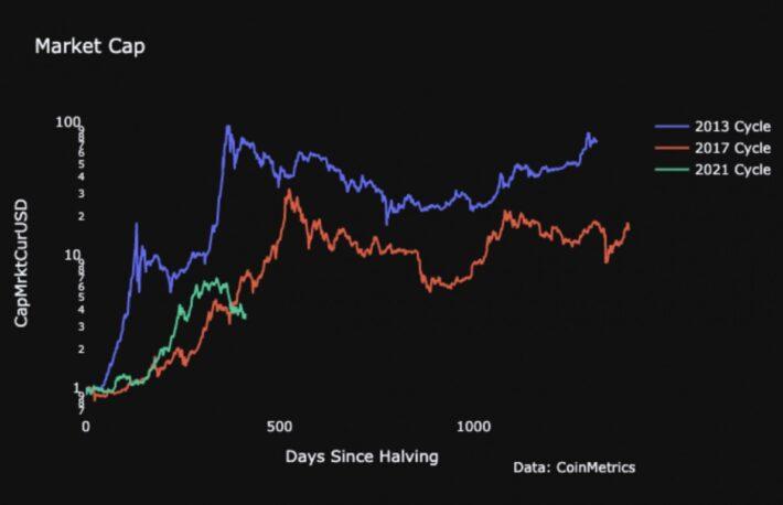 【市場動向】ヘッジファンドはショートポジションを解消、過去の強気サイクルから逸脱するビットコイン