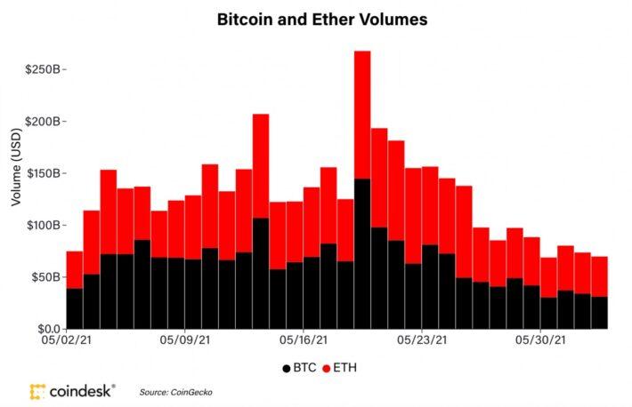【市場動向】過去30日で14日、イーサリアムが取引高でビットコインを上回る