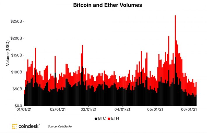 【市場動向】ビットコインの取引高はやや回復、だが10日連続でイーサリアムを下回る