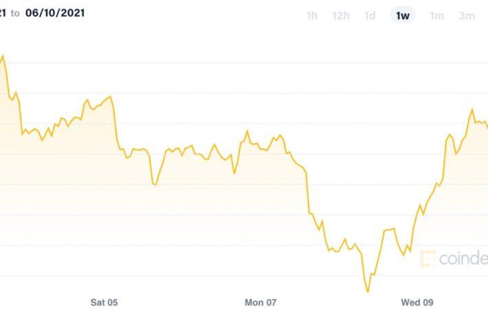 ビットコインが一時3万8000ドル超え──取引高はイーサリアムを超える【市場動向】