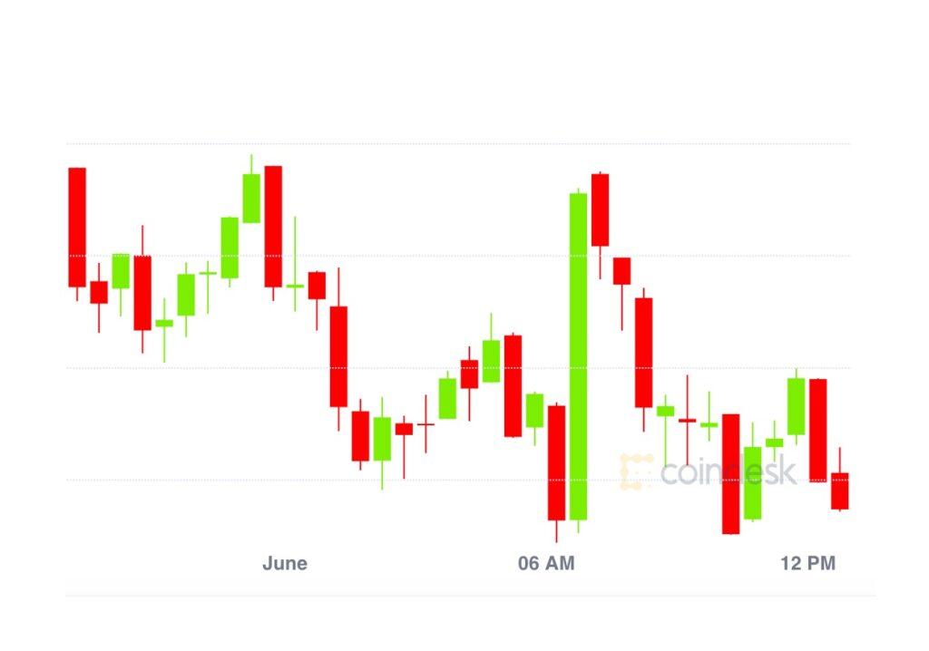 イーサリアム、取引高でビットコインを抜く──BTCは売られ過ぎか【市場動向】