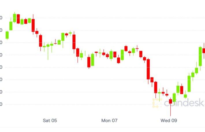 ビットコインが反発、イーサリアムのガス代は3カ月ぶりの低水準【市場動向】