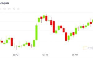 【市場動向】ビットコイン、4万ドル超え──市場心理も改善か